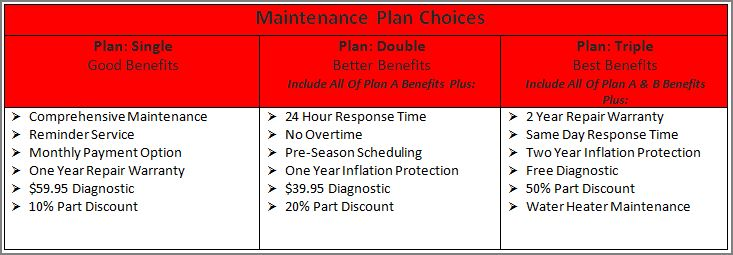 3 Maintainence Plans