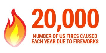 20000 fires caused by fireworks