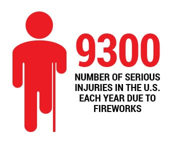 9300 fireworks injuries a year