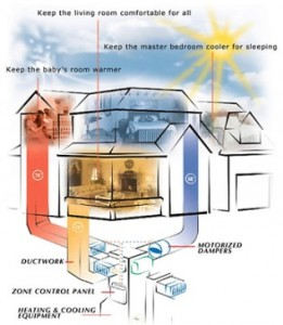 zoned HVAC system