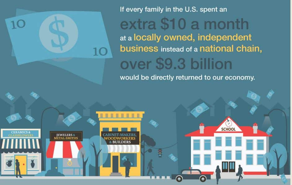 impact of buying local