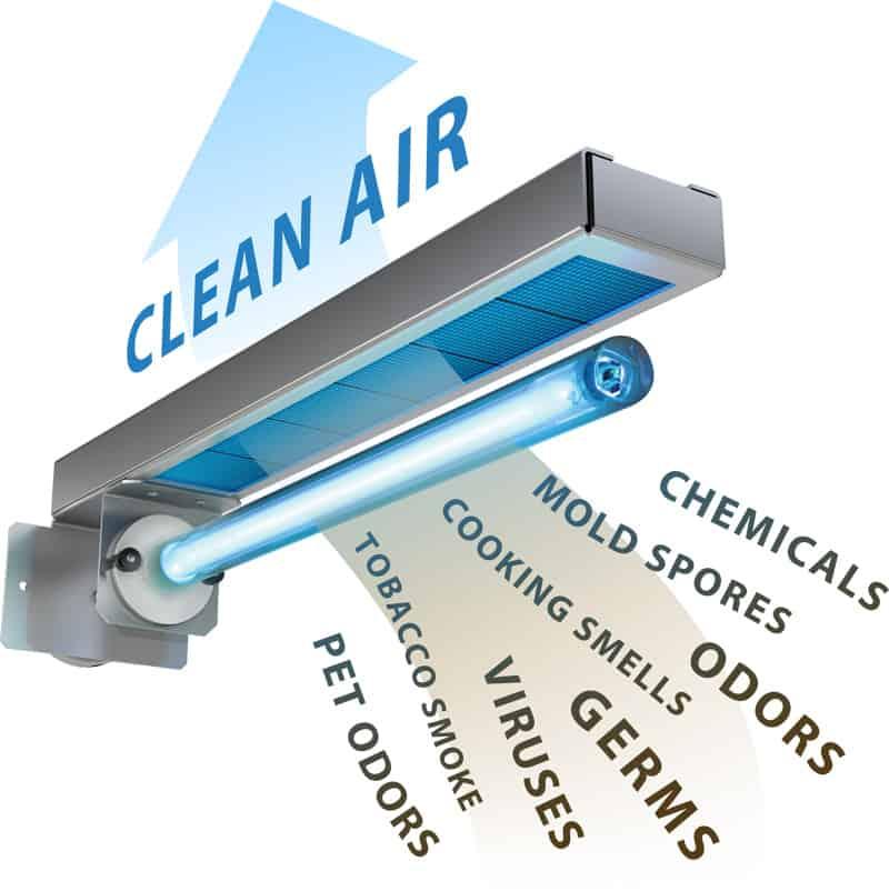 Air Purification HVAC Systems | Meckos Heating Lafayette