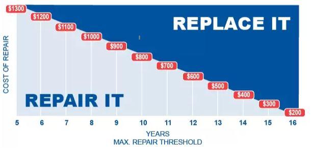 Repair or replace AC graph